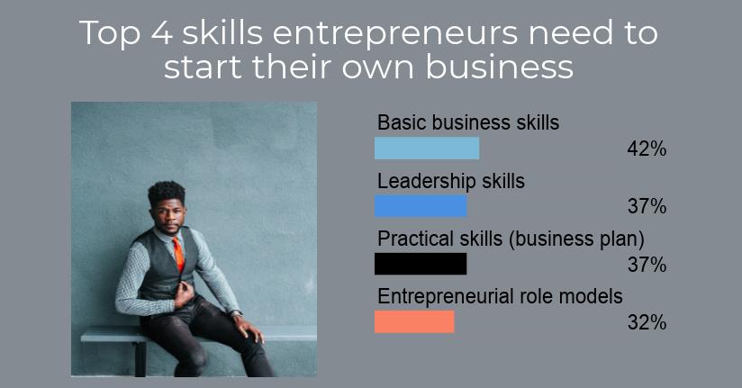 top 4 skills_2
